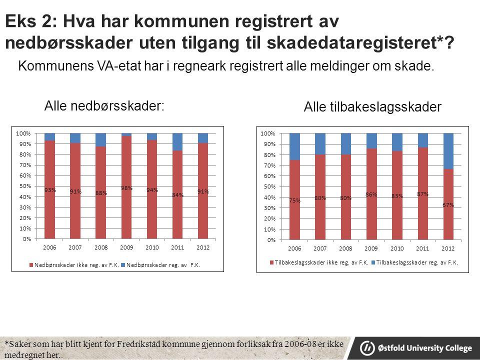 Eks 2: Hva har kommunen registrert av nedbørsskader uten tilgang til skadedataregisteret*.