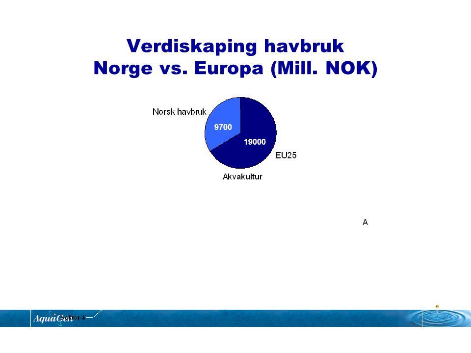 Verdiskaping havbruk Norge vs. Europa (Mill. NOK) 9700 19000