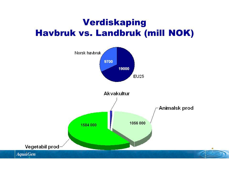 300 200 100 Produktivitetsøkning ( % ) 1940195019601970198019902000 Kylling Melkekyr Gris Laks Økt produktivitet i landbruk og havbruk.