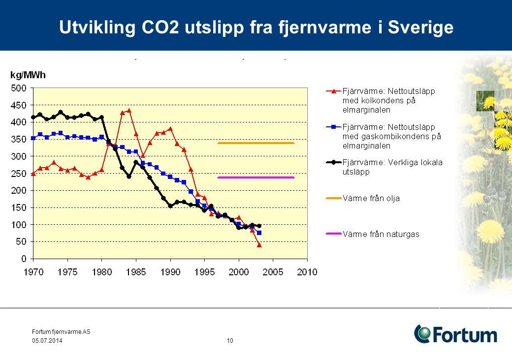 Fortum fjernvarme AS 05.07.2014 10 Utvikling CO2 utslipp fra fjernvarme i Sverige