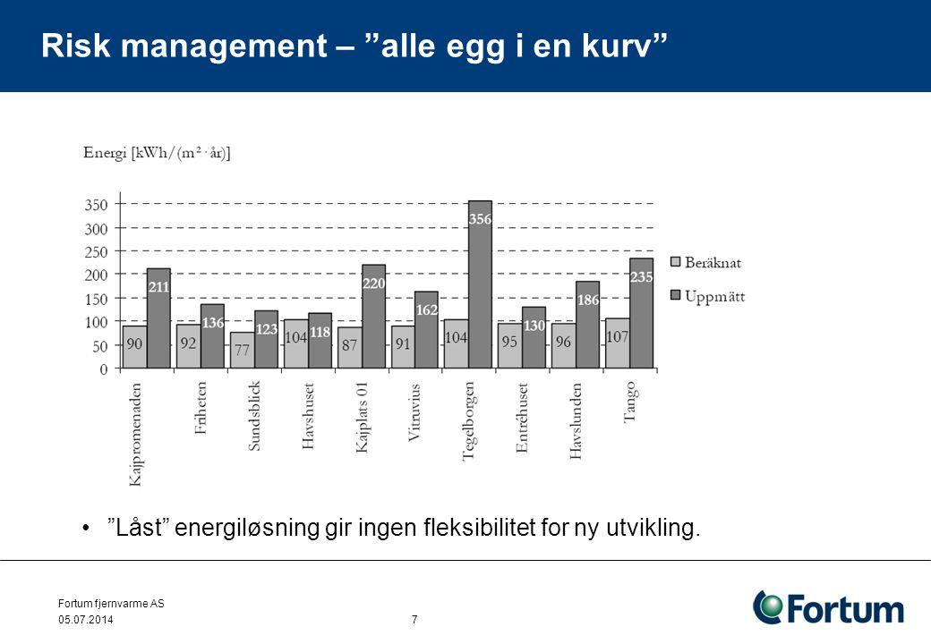 """Fortum fjernvarme AS 05.07.2014 7 Risk management – """"alle egg i en kurv"""" •""""Låst"""" energiløsning gir ingen fleksibilitet for ny utvikling."""