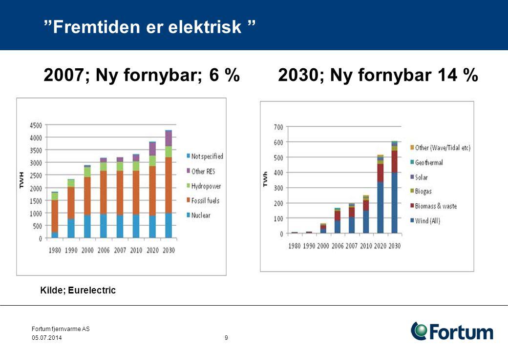 """Fortum fjernvarme AS 05.07.2014 9 """"Fremtiden er elektrisk """" Kilde; Eurelectric 2007; Ny fornybar; 6 % 2030; Ny fornybar 14 %"""