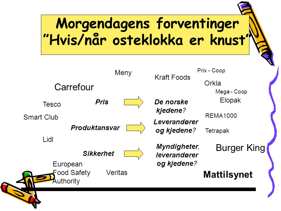 Morgendagens forventinger Hvis/når osteklokka er knust PrisDe norske kjedene.