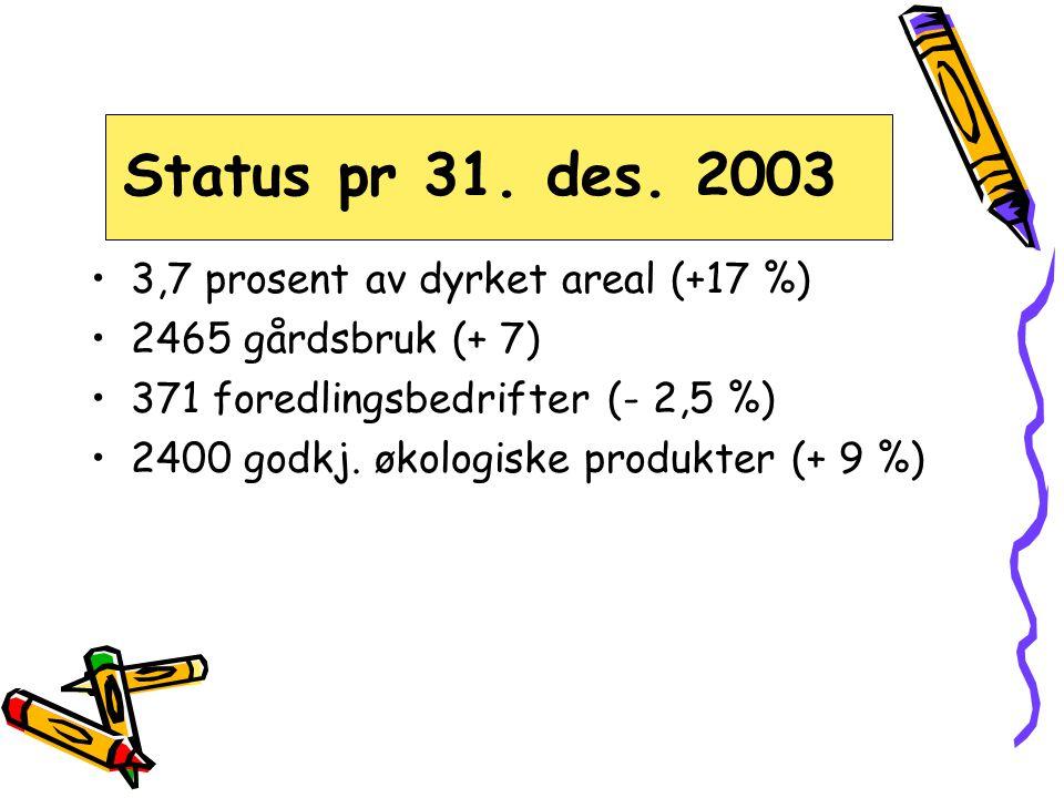 Dårlig utnyttelse...•Kun 26 % av øko-melka solgt som økol.