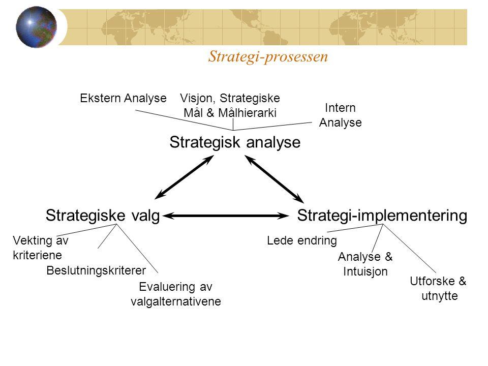 Strategisk analyse Strategiske valgStrategi-implementering Ekstern AnalyseVisjon, Strategiske Mål & Målhierarki Intern Analyse Vekting av kriteriene Beslutningskriterer Evaluering av valgalternativene Lede endring Analyse & Intuisjon Utforske & utnytte Strategi-prosessen