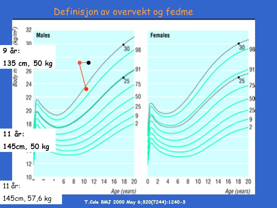 9 år: 135 cm, 50 kg 11 år: 145cm, 50 kg 11 år: 145cm, 57,6 kg T.Cole BMJ 2000 May 6;320(7244):1240-3 Definisjon av overvekt og fedme