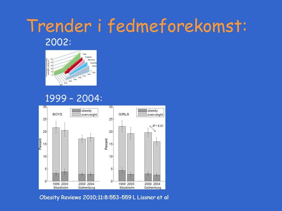 Trender i fedmeforekomst: Obesity Reviews 2010;11:8:553-559 L Lissner et al 2002: 1999 – 2004: