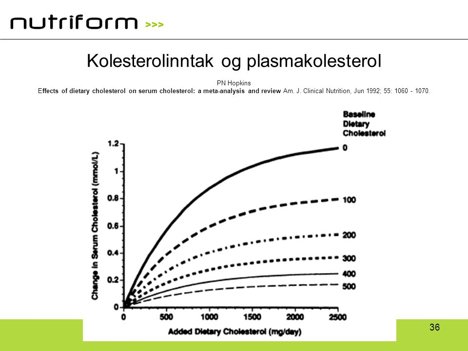>>> 36 Kolesterolinntak og plasmakolesterol PN Hopkins Effects of dietary cholesterol on serum cholesterol: a meta-analysis and review Am. J. Clinical
