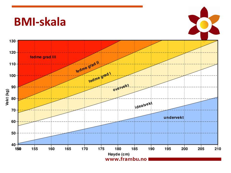 www.frambu.no BMI-skala