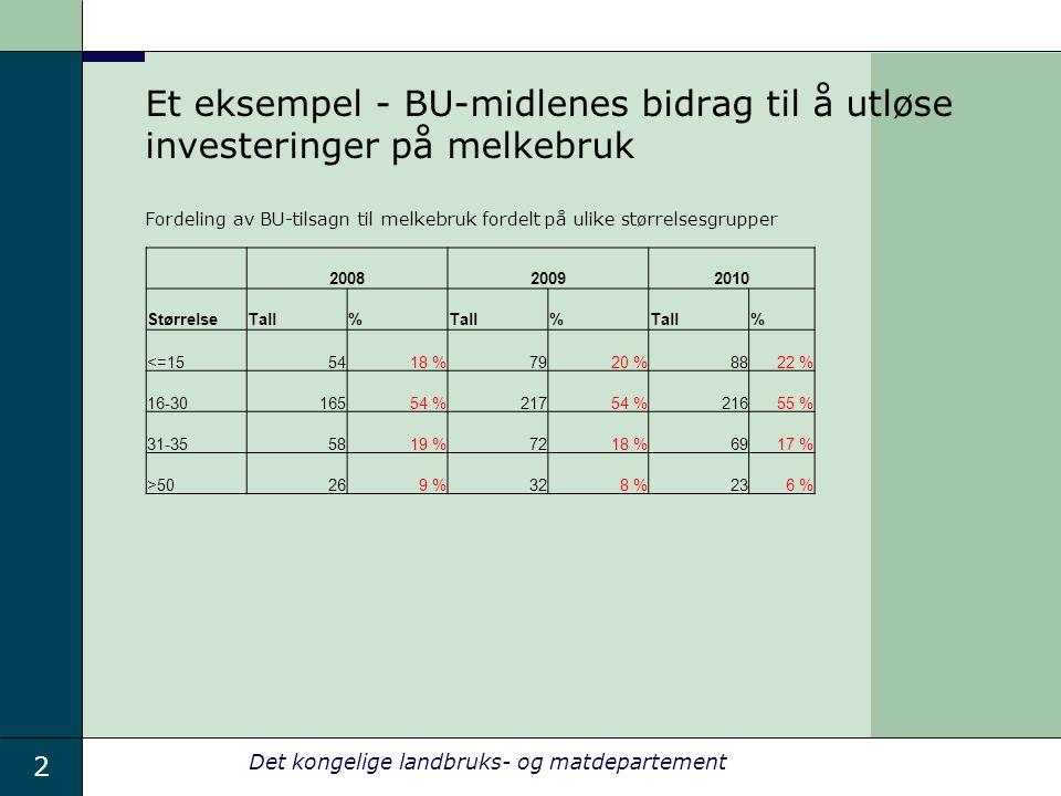 2 Det kongelige landbruks- og matdepartement Et eksempel - BU-midlenes bidrag til å utløse investeringer på melkebruk Fordeling av BU-tilsagn til melkebruk fordelt på ulike størrelsesgrupper 200820092010 StørrelseTall% % % <=155418 %7920 %8822 % 16-3016554 %21754 %21655 % 31-355819 %7218 %6917 % >50269 %328 %236 %