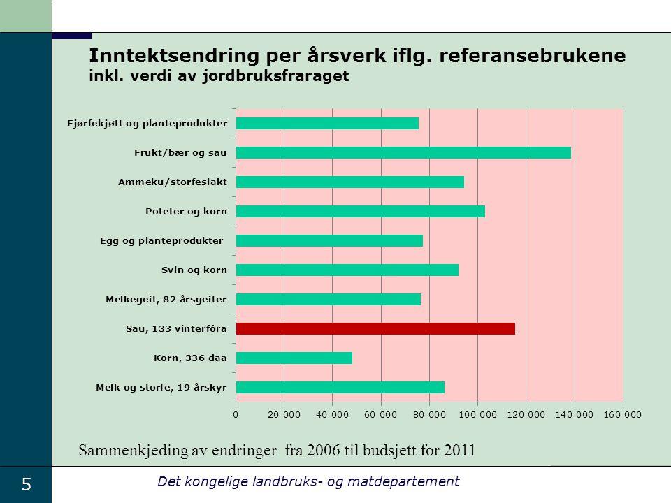 5 Det kongelige landbruks- og matdepartement Inntektsendring per årsverk iflg.
