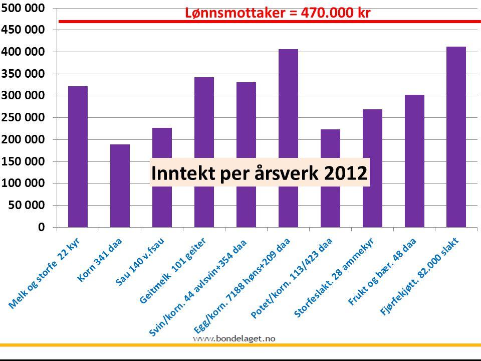 Den norske landbruksmodellen • Importvern • Økonomiske virkemidler – Overføringer – Produktpriser – Investeringsmidler • Markedsordninger • Juridiske virkemidler Hovedproblem: Modellen er underfinansiert Forhandlingene