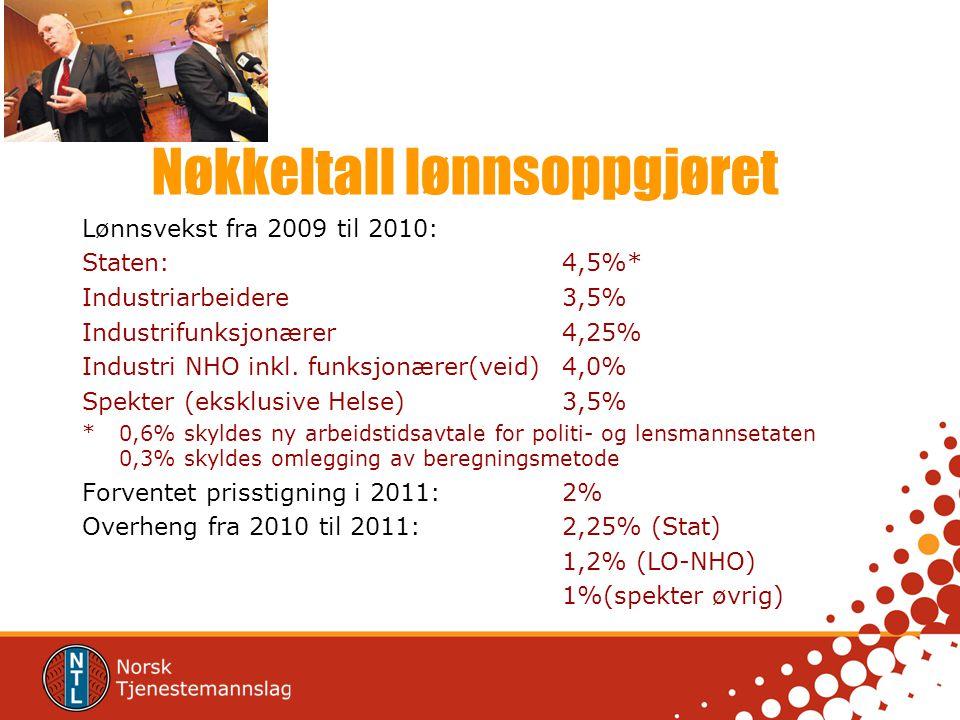 Nøkkeltall lønnsoppgjøret Lønnsvekst fra 2009 til 2010: Staten: 4,5%* Industriarbeidere3,5% Industrifunksjonærer4,25% Industri NHO inkl.