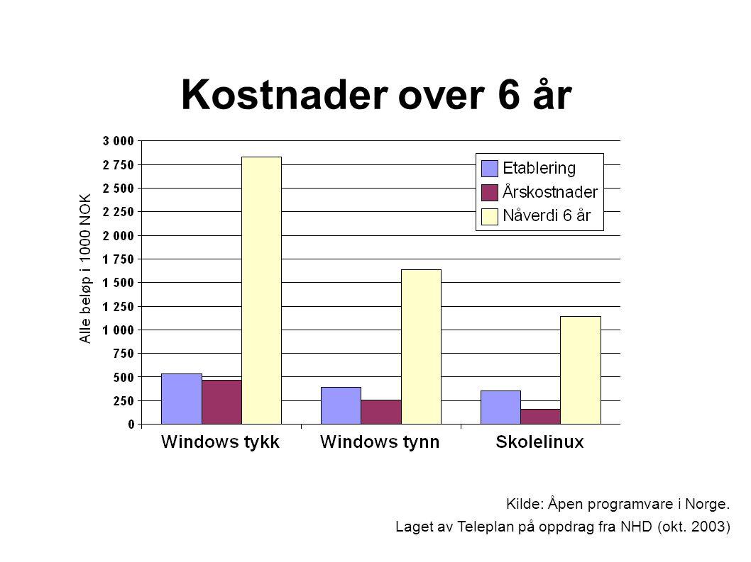 Kostnader over 6 år Kilde: Åpen programvare i Norge.