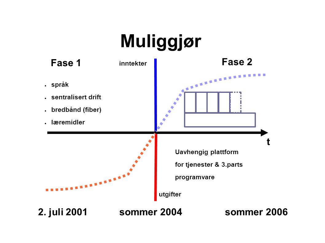 Muliggjør Fase 1 Fase 2 Uavhengig plattform for tjenester & 3.parts programvare ● språk ● sentralisert drift ● bredbånd (fiber) ● læremidler t inntekter utgifter sommer 2004sommer 20062.