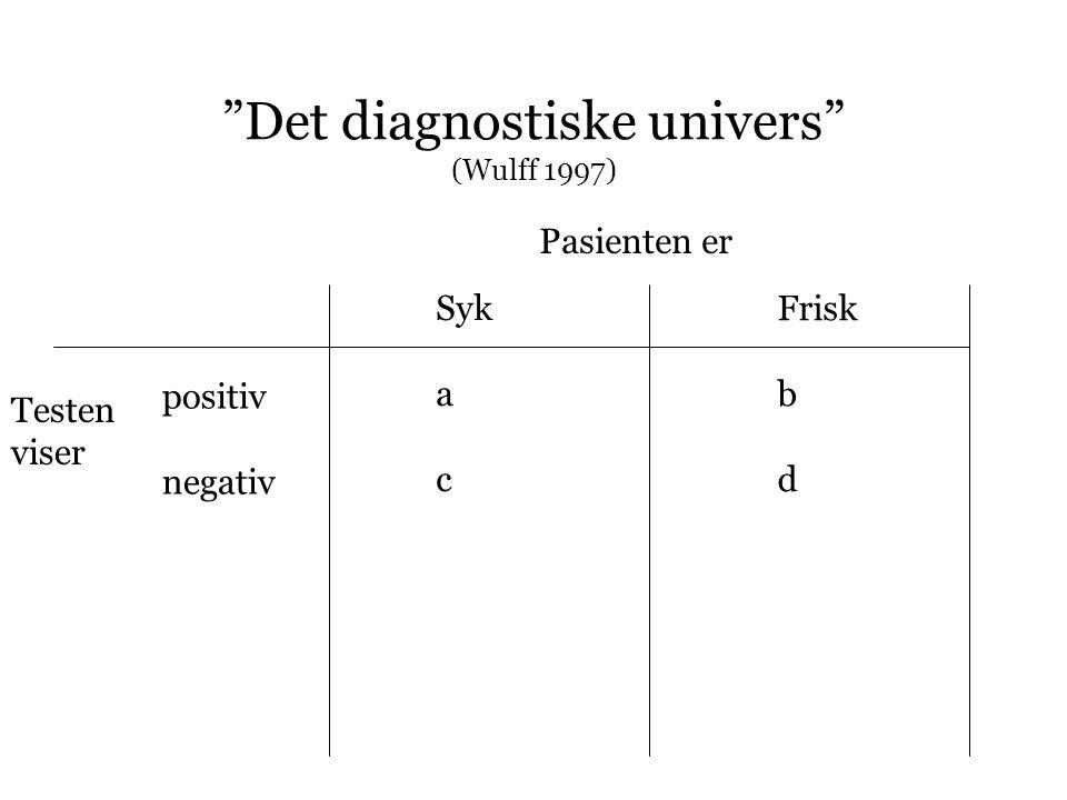 """""""Det diagnostiske univers"""" (Wulff 1997) Syk a c Frisk b d positiv negativ Pasienten er Testen viser"""