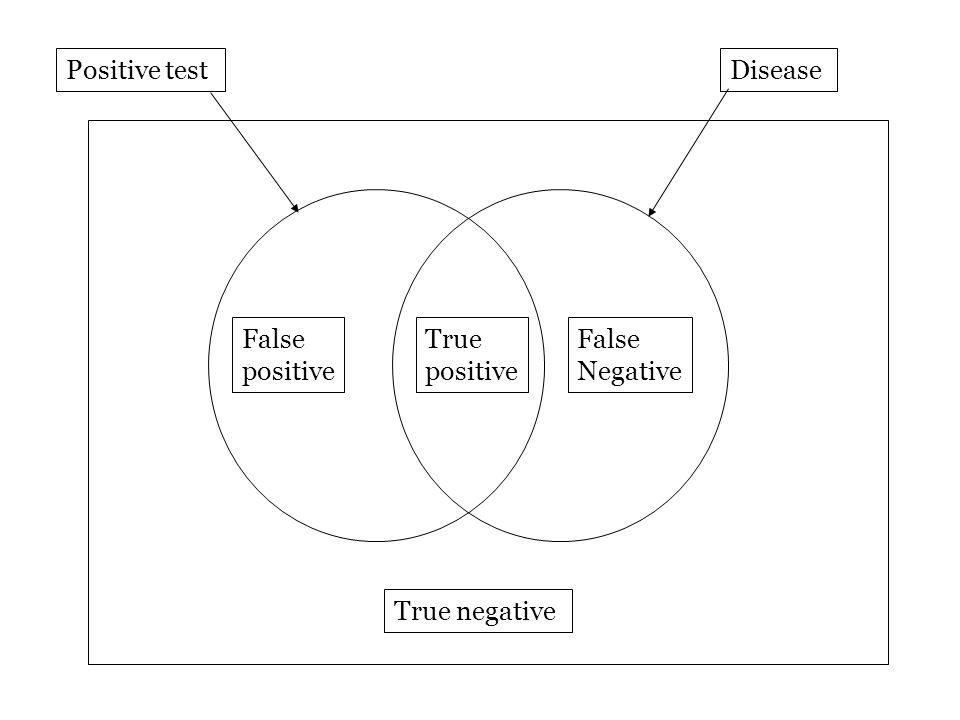 False positive True positive False Negative True negative Positive testDisease