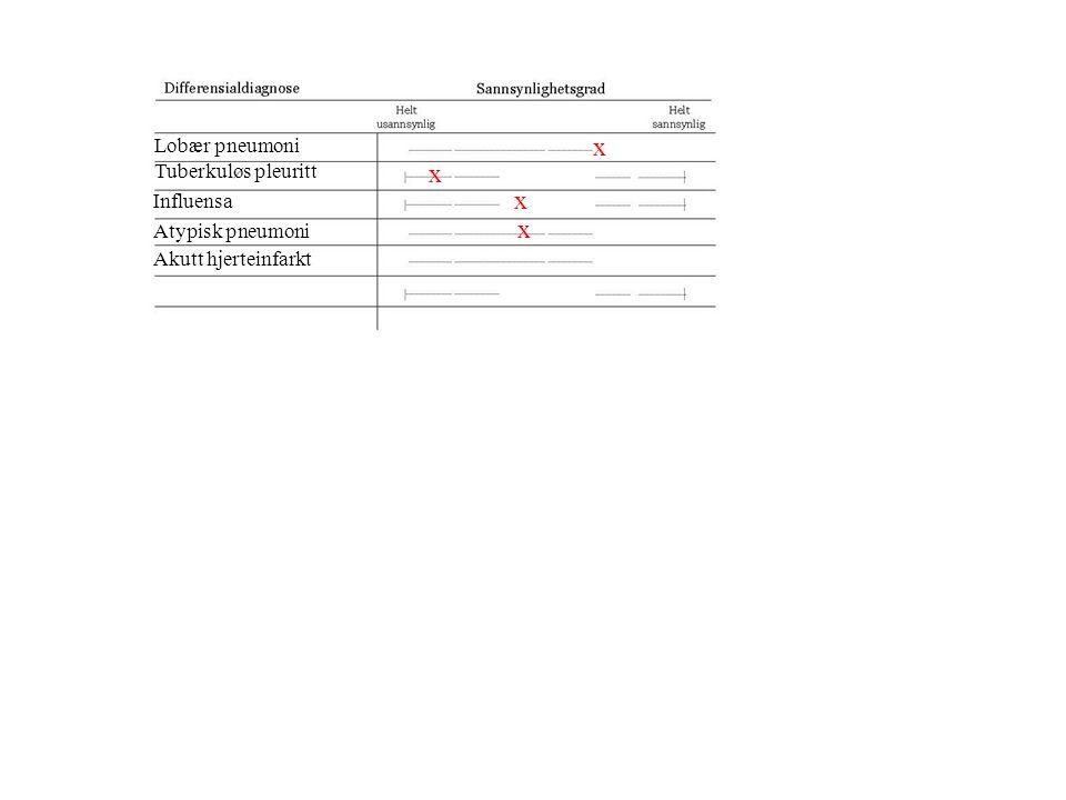Lobær pneumoni Tuberkuløs pleuritt Influensa Atypisk pneumoni x x x x Akutt hjerteinfarkt