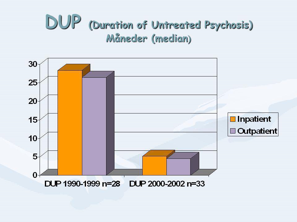 DUP (Duration of Untreated Psychosis) Måneder (median )