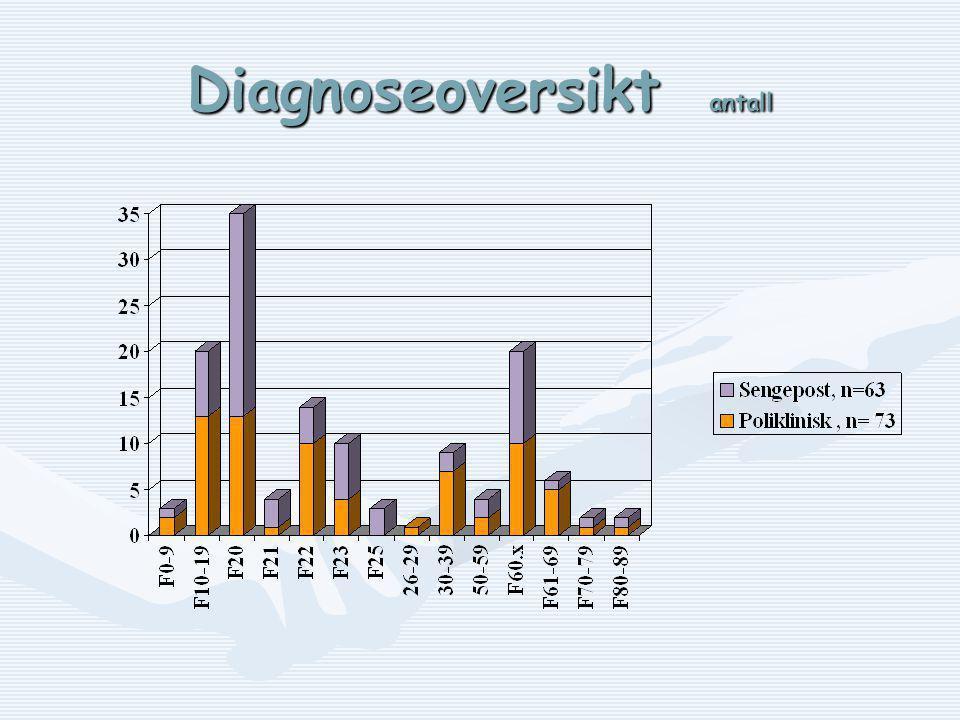 Diagnoseoversikt antall