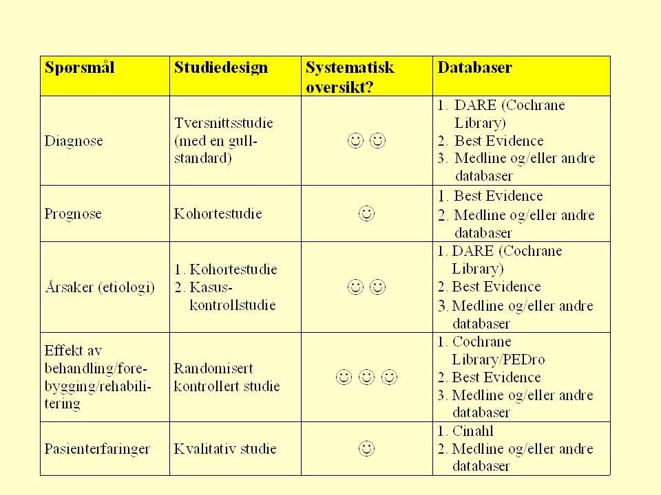 Databaser •Generelle: –Medline –AMED –CINAHL •Spesielle: –PsycLit –SPORTDiscus •Databaser som bare inkluderer spesielle studiedesign: –Cochrane Librar