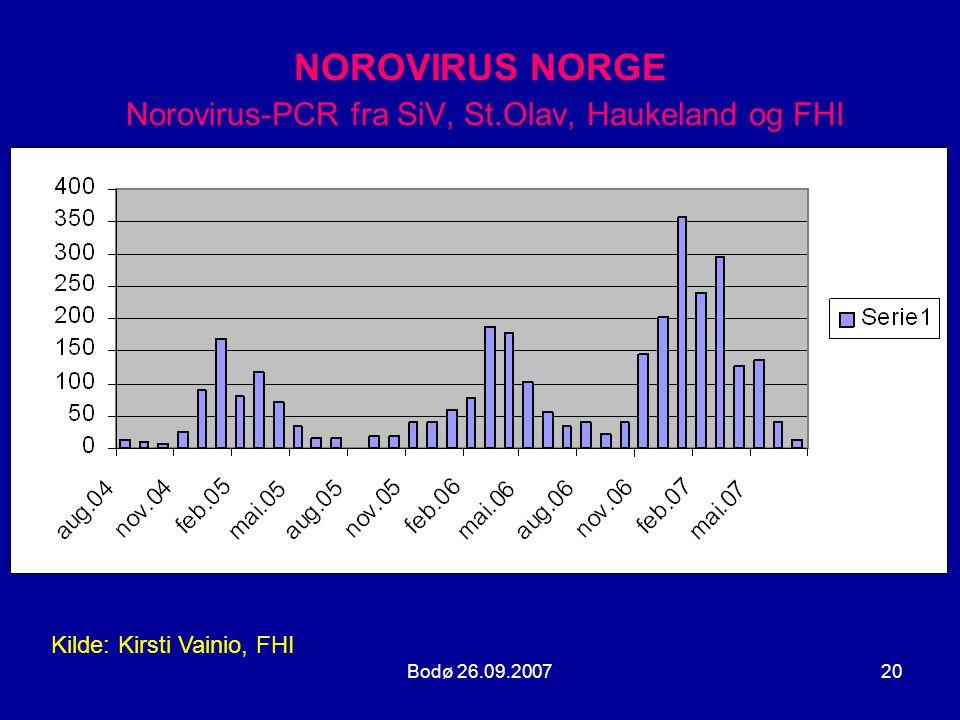 Bodø 26.09.200720 NOROVIRUS NORGE Norovirus-PCR fra SiV, St.Olav, Haukeland og FHI Kilde: Kirsti Vainio, FHI