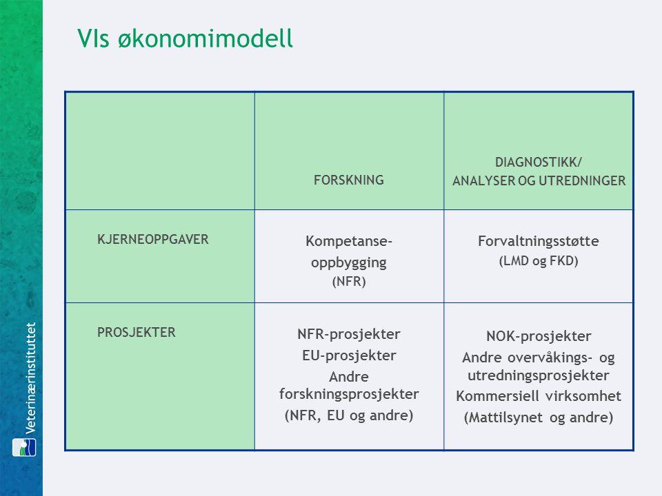 VIs økonomimodell FORSKNING DIAGNOSTIKK/ ANALYSER OG UTREDNINGER KJERNEOPPGAVER Kompetanse- oppbygging (NFR) Forvaltningsstøtte (LMD og FKD) PROSJEKTER NFR-prosjekter EU-prosjekter Andre forskningsprosjekter (NFR, EU og andre) NOK-prosjekter Andre overvåkings- og utredningsprosjekter Kommersiell virksomhet (Mattilsynet og andre)
