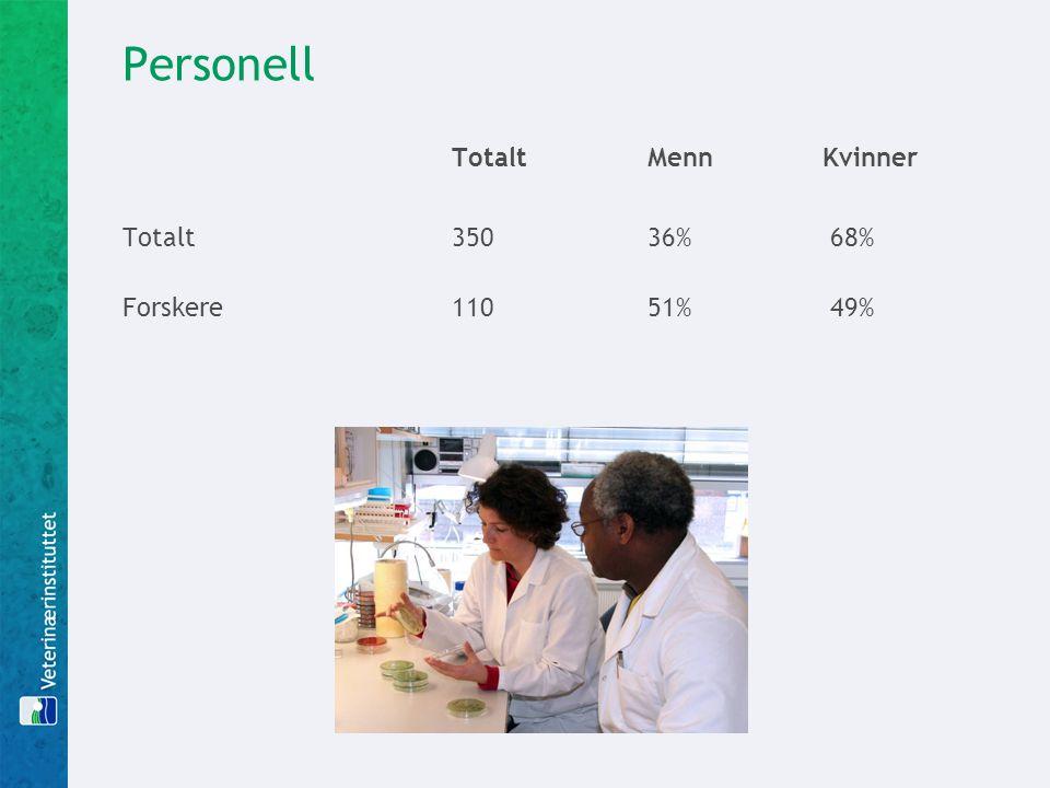 Personell TotaltMennKvinner Totalt350 36% 68% Forskere110 51% 49%