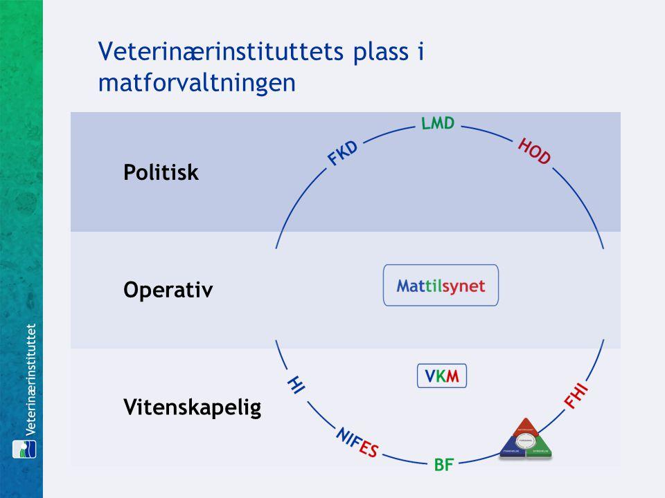Veterinærinstituttets plass i matforvaltningen Vitenskapelig Politisk Operativ