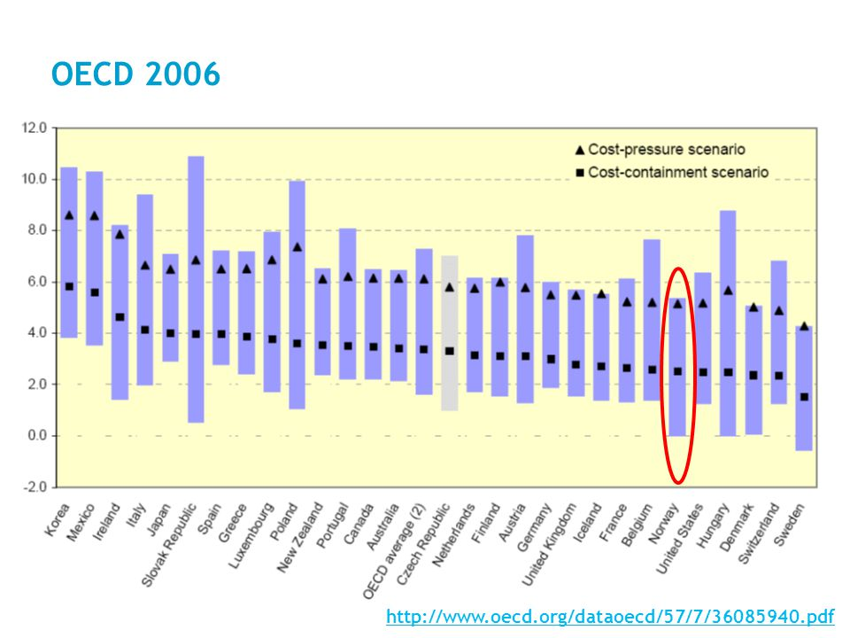 July 5, 20149 OECD 2006  The rising medical demands of ageing and wealthier populations could send average health costs in the OECD area up from 6.7% of GDP to 12.8%.