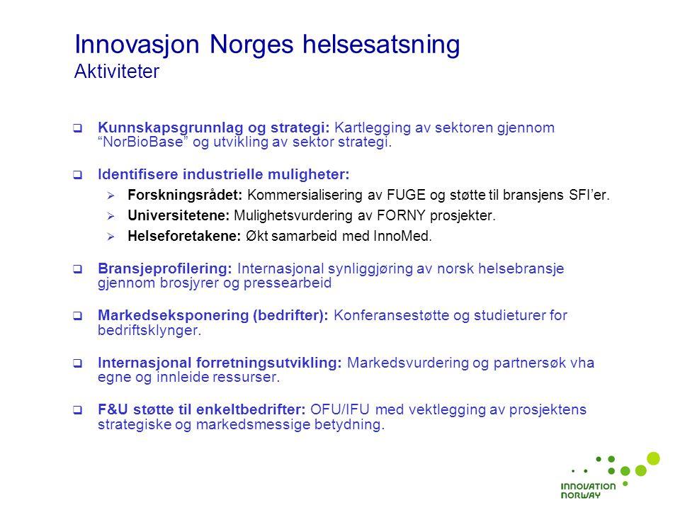 Innovasjon Norges helsesatsning Nøkkeltall 2006  Internasjonalisering knyttet til helse: 6.0 mill  Helse-relatert produktutvikling – OFU/IFU: 42 mill  Bedriftsrettede lån: 20 mill 2007  Internasjonalisering budsjett: ca 6.5 mill  Rammen for OFU/IFU er 223 mill