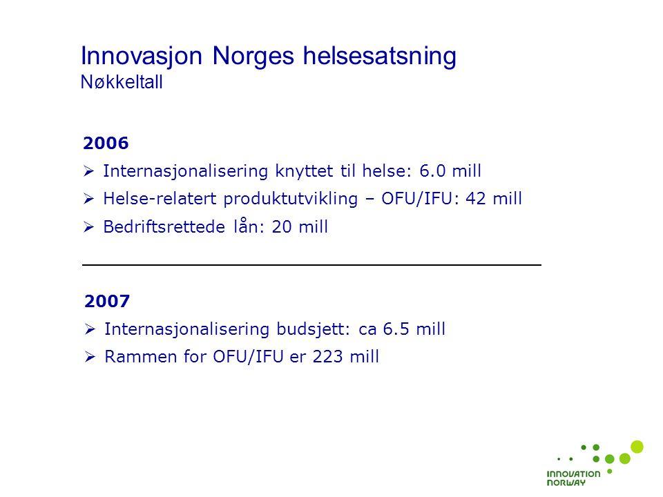 Innovasjon Norges helsesatsning Nøkkeltall 2006  Internasjonalisering knyttet til helse: 6.0 mill  Helse-relatert produktutvikling – OFU/IFU: 42 mil