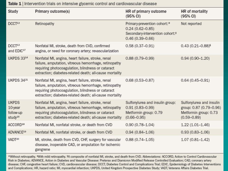 ACCORD (3.5) Tidligere CVD eller høy risiko for CVD ADVANCE (5) Tidligere CVD eller høy risiko for CVD VADT (5.6) Tidligere CVD eller høy risiko for CVD Deltakere Alder Tidligere CVD% Varighet DM Behandling start 10251 62 (40 (55)-79) 35 10 år Insulin 35% HBA1c 8.1 % 11140 66 (> 55 år) 32 8 år Insulin 1.5% HBA1C 7.2 % 1791 60 40 11.5 Insulin 52% HBA1C 9.4 % BehandlingsmålHBA1c<6% eller standard (7-8 HBA1c) HBA1c ≤ 6.5% eller standard HBA1c<6% eller standard Oppnådd HBA1c Median HBA1c 6.4% og 7.5% Median HBA1c 6.3% og 7.0 % Median HBA1c 6.9% og 8.5 % Andre risikofaktorer Behandlet i begge grupper Mer bruk av statin, ASA og ACE enn i ACCORD Intensiv behandling av andre risikofaktorer Intensiv gruppe brukte mer insulin, flere hypoglykemier og vektøkning Intensitiv gruppe SU (90%),Kontrollgruppen 69 % Begge armer tilnærmet samme medikamenter