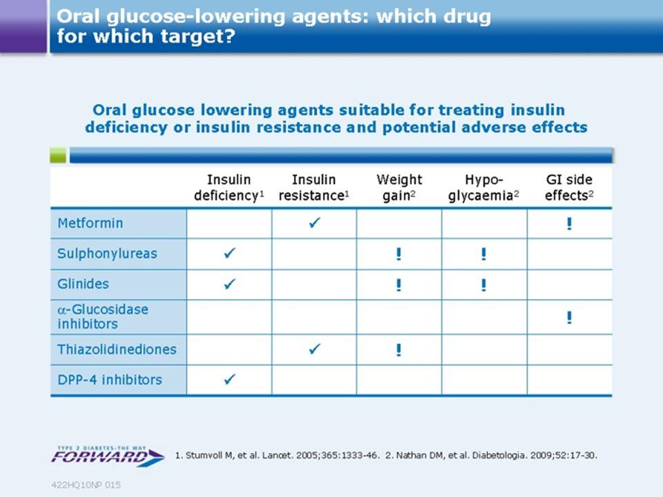 DPP-4 hemmer •Galvus (Vildagliptin) og Eukras (+Tillegg av metformin) Novartis •Januvia (Sitagliptin) og Janumet (+Tillegg av metformin) MSD •Onglyza (Saxagliptin) BMS/AstraZeneca