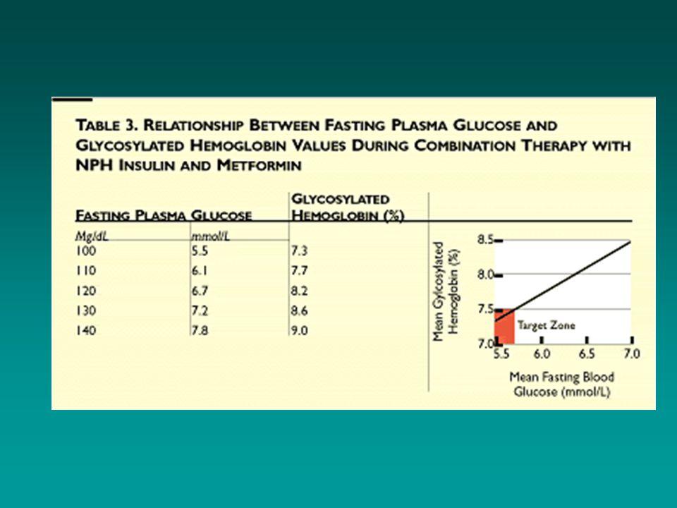 Vanlig kombinasjonsbehandling ved DM2: Metformin + nattinsulin •Metformindose 1000-1500 mg x 2, sammen med •Nattinsulin (NPH), som doseres ut fra fastende blodsukker  mål 4,5 – 6 mmol/l •Fordeler: –Enkelt, effektivt, trygt (lite hypoglykemier) –Gir liten vektøkning –Mulig gunstig tilleggseffekt på lipider –Rimelig Yki-Järvinen H et al.