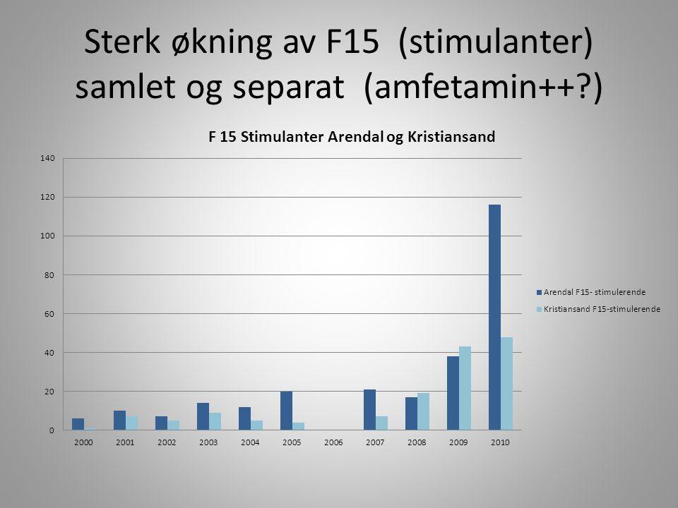 Sterk økning av F15 (stimulanter) samlet og separat (amfetamin++?)