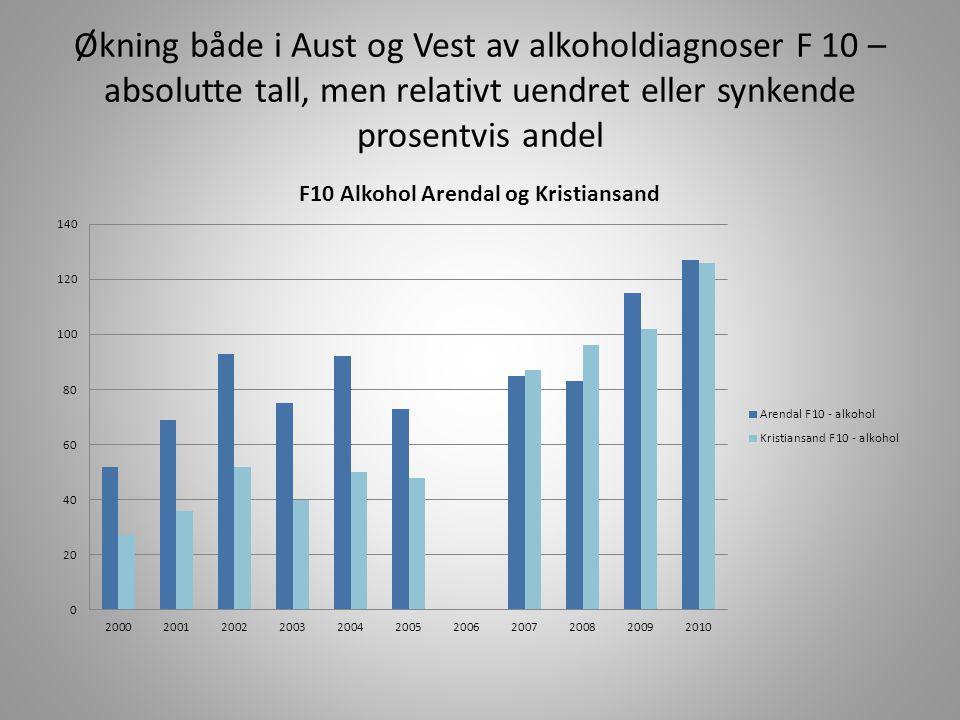 Økning både i Aust og Vest av alkoholdiagnoser F 10 – absolutte tall, men relativt uendret eller synkende prosentvis andel
