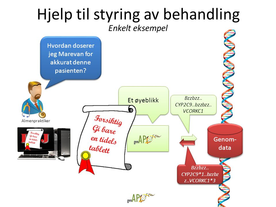 Hjelp til styring av behandling Genom- data Hvordan doserer jeg Marevan for akkurat denne pasienten? Et øyeblikk Bzzbzz.. CYP2C9..bzzbzz.. VCORKC1 Bzz