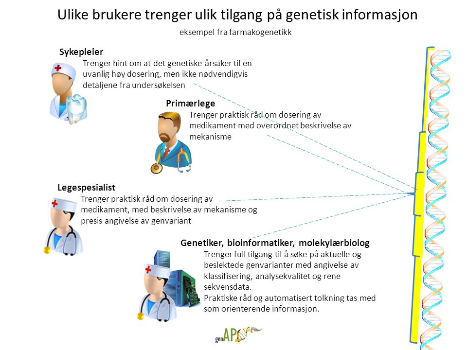 Ulike brukere trenger ulik tilgang på genetisk informasjon eksempel fra farmakogenetikk Sykepleier Trenger hint om at det genetiske årsaker til en uva