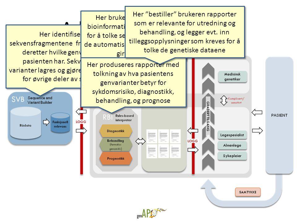 Arkitektur for plattform Her identifiseres sekvensfragmentene fra rådataene, deretter hvilke genvarianter pasienten har. Sekvenser og varianter lagres
