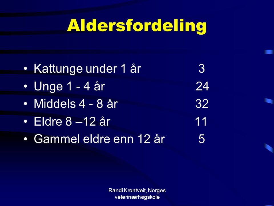 Randi Krontveit, Norges veterinærhøgskole Aldersfordeling •Kattunge under 1 år 3 •Unge 1 - 4 år 24 •Middels 4 - 8 år 32 •Eldre 8 –12 år 11 •Gammel eld