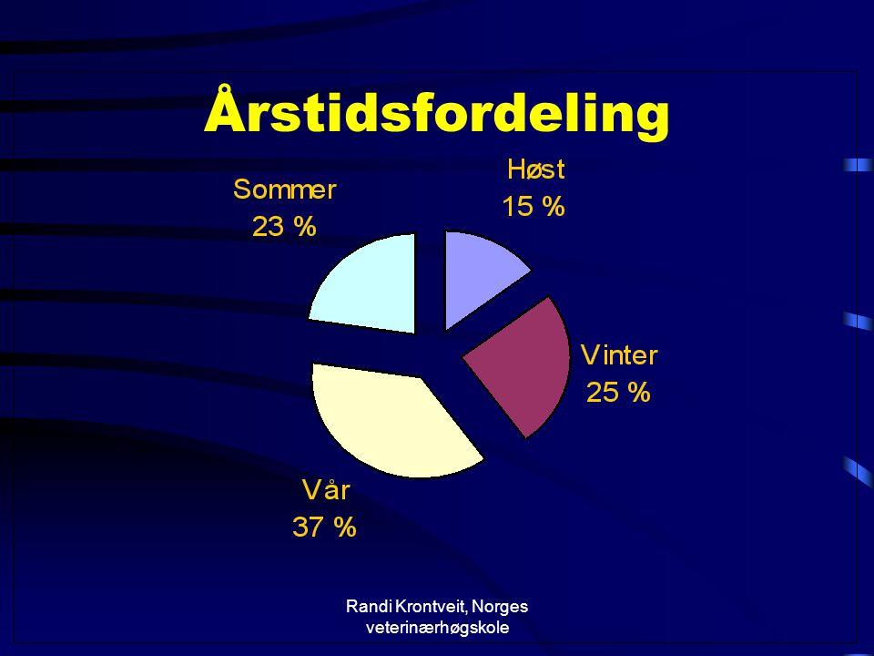 Randi Krontveit, Norges veterinærhøgskole Årstidsfordeling