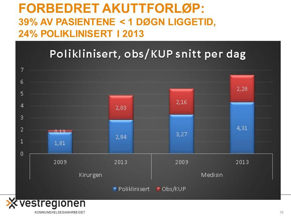 10 FORBEDRET AKUTTFORLØP: 39% AV PASIENTENE < 1 DØGN LIGGETID, 24% POLIKLINISERT I 2013