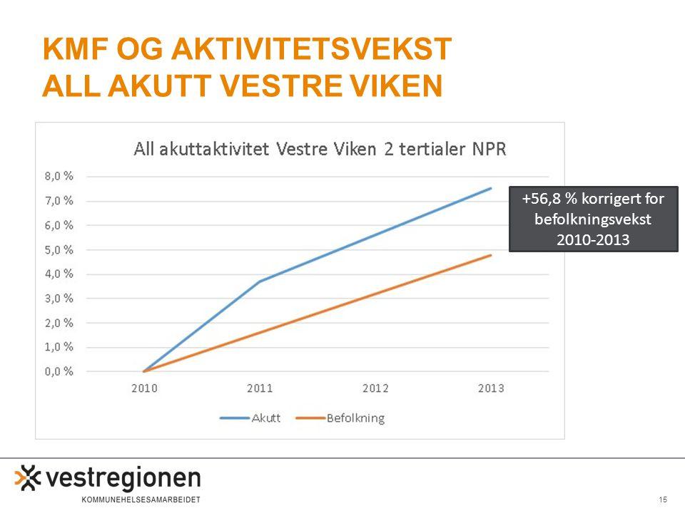 15 KMF OG AKTIVITETSVEKST ALL AKUTT VESTRE VIKEN +56,8 % korrigert for befolkningsvekst 2010-2013