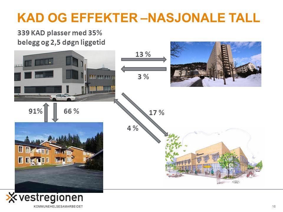 16 KAD OG EFFEKTER –NASJONALE TALL 91%66 % 4 % 17 % 3 % 13 % 339 KAD plasser med 35% belegg og 2,5 døgn liggetid