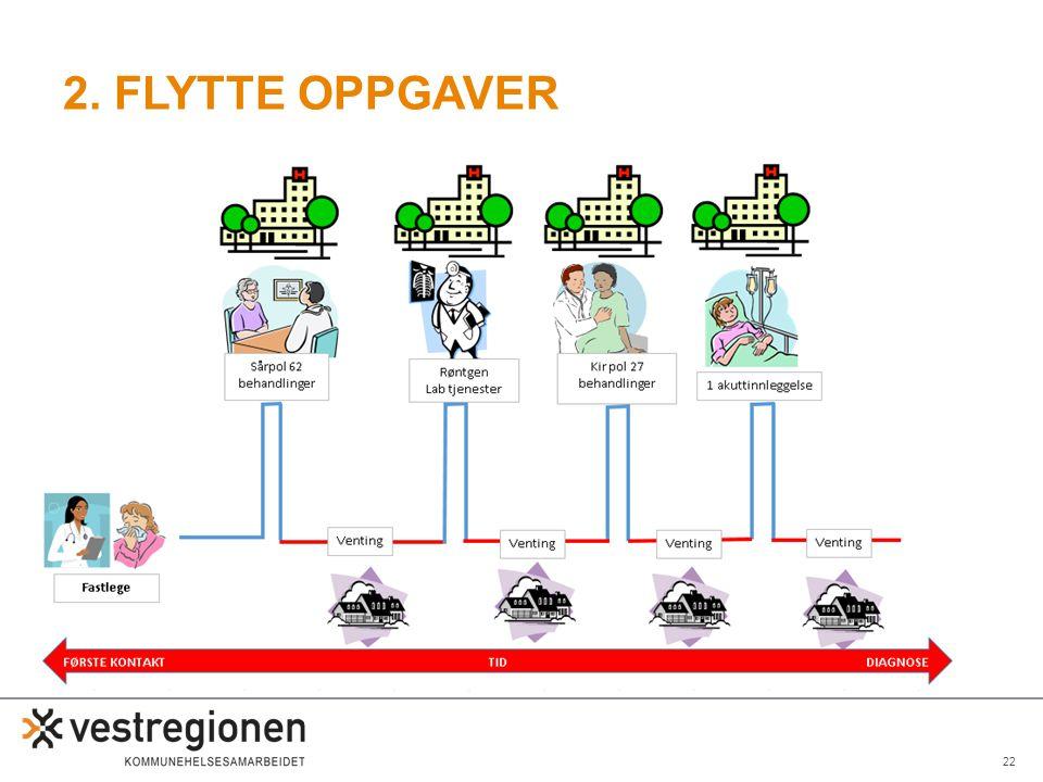 22 2. FLYTTE OPPGAVER