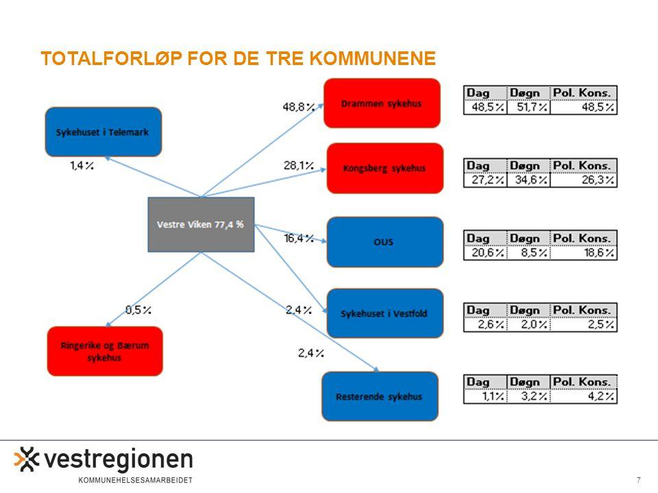 7 TOTALFORLØP FOR DE TRE KOMMUNENE