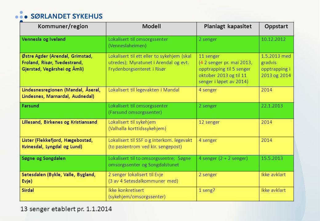 Kommuner/regionModellPlanlagt kapasitetOppstart Vennesla og IvelandLokalisert til omsorgssenter (Venneslaheimen) 2 senger10.12.2012 Østre Agder (Arend