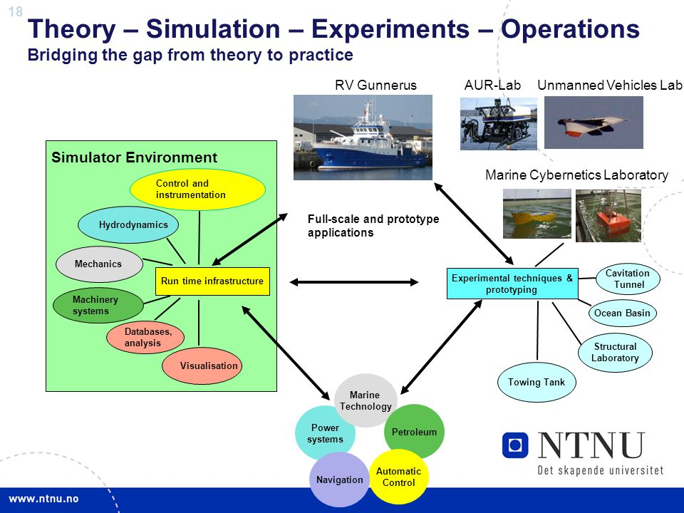 18 Theory – Simulation – Experiments – Operations Bridging the gap from theory to practice Hydrodynamics Control and instrumentation Run time infrastr