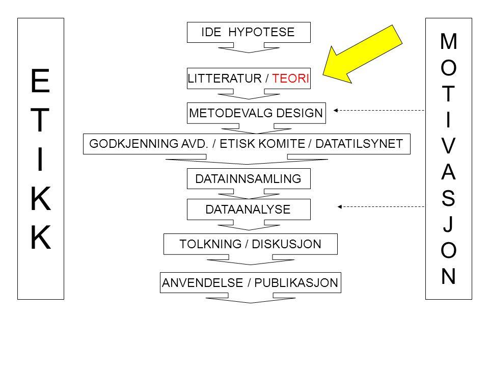 IDE HYPOTESE LITTERATUR / TEORI METODEVALG DESIGN GODKJENNING AVD. / ETISK KOMITE / DATATILSYNET DATAINNSAMLING DATAANALYSE ANVENDELSE / PUBLIKASJON T